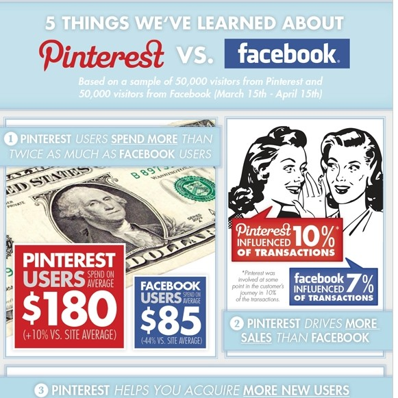 Facebook vs Pinterest: Which social media platform is better at driving sales?